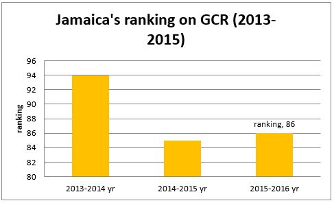 inflation and jamaicas economy Jamaica economic outlook may 15, 2018 consumer confidence increased in q1 2018 on the back of higher income expectations, underpinned by declining unemployment—which fell to a fresh multi-year low in january—and boding.