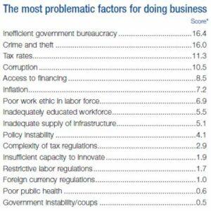 problematic factors